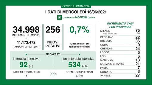Coronavirus, in provincia di Pavia 7 contagi. In Lombardia 256 casi e 5 vittime