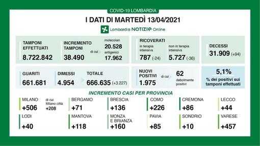 Coronavirus, in provincia di Pavia 85 contagi. In Lombardia 1.975 casi e 94 vittime