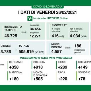 Coronavirus, in provincia di Pavia altri 220 contagi. In Lombardia 4.557 casi e 47 vittime
