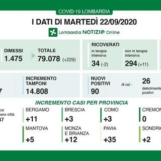 Coronavirus, in provincia di Pavia 35 nuovi contagi. In Lombardia 182 casi e 2 vittime