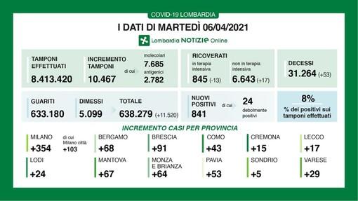 Coronavirus, in provincia di Pavia 53 contagi. Lombardia ai minimi: 841 casi, ma ancora 53 vittime