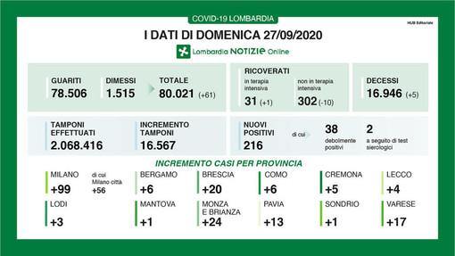 Coronavirus, in provincia di Pavia altri 13 contagi. In Lombardia 216 casi e 5 vittime