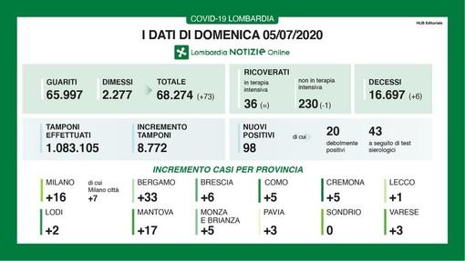 Coronavirus, in provincia di Pavia oggi 3 nuovi casi. In Lombardia 98 contagi e 6 decessi