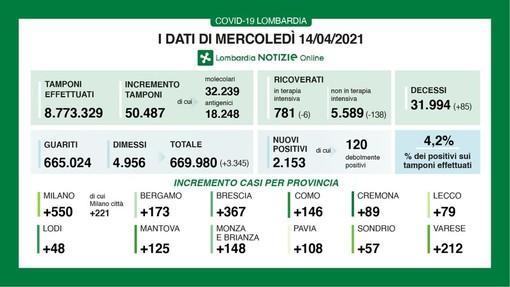 Coronavirus, in provincia di Pavia oggi 108 contagi. In Lombardia 2.153 casi e 85 vittime