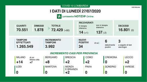 Coronavirus, nessun contagio oggi in provincia di Pavia. In Lombardia quarto giorno consecutivo senza vittime