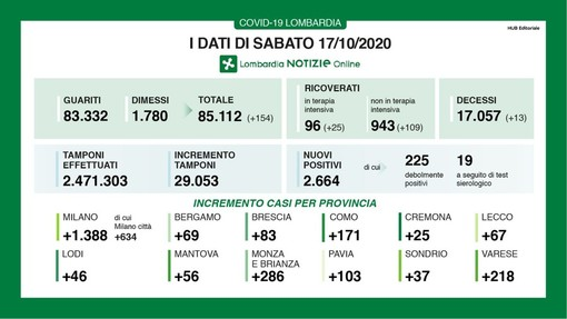 Covid-19, in provincia di Pavia 103 contagi. In Lombardia 2.664 casi e 13 vittime