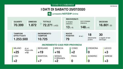 Coronavirus, nessun decesso in Lombardia per il secondo giorno consecutivo. Zero nuovi positivi in provincia di Pavia