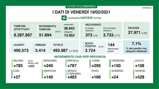 Coronavirus, risalgono i contagi: in provincia di Pavia 166 casi, in Lombardia 3.724
