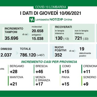 Coronavirus, in provincia di Pavia oggi 15 contagi. In Lombardia 352 casi e 6 vittime: da lunedì sarà zona bianca