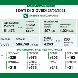 Coronavirus in provincia di Pavia 243 nuovi contagi, in Lombardia 4.243