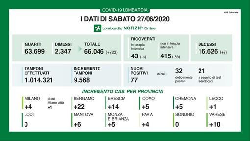 Coronvirus, in provincia di Pavia registrati oggi nuovi 4 casi. In Lombardia 77 e due decessi