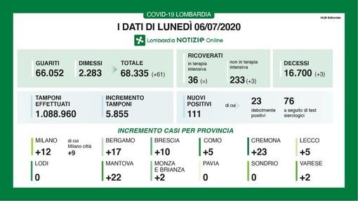 Coronavirus, in provincia di Pavia oggi zero nuovi contagi. In Lombardia 111 casi e 3 decessi