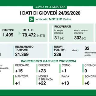 Coronavirus, in provincia di Pavia oggi 13 contagi. In Lombardia 229 casi e 10 decessi
