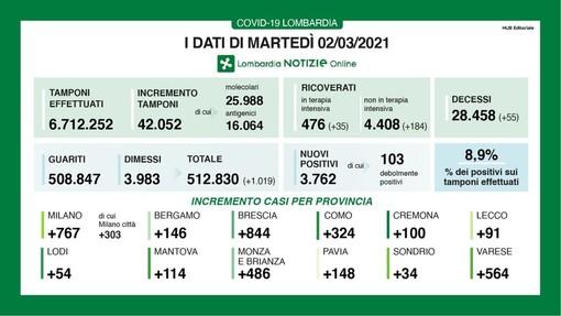 Coronavirus, in provincia di Pavia altri 148 contagi. In Lombardia 3.762 casi e 55 vittime