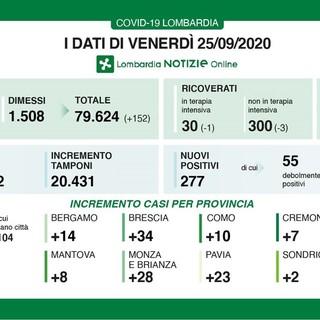 Coronavirus, in provincia di Pavia 23 contagi in un giorno