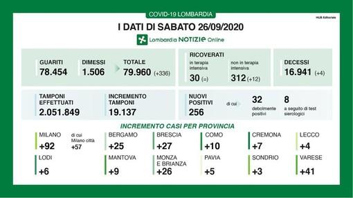 Coronavirus, in provincia di Pavia 5 nuovi contagi. Lombardia 256 nuovi casi