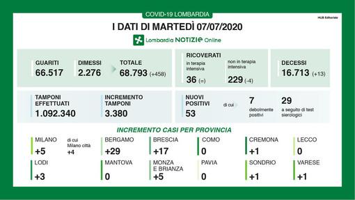 Coronavirus, in provincia di Pavia nuovamente zero contagi. In Lombardia 53 casi e 13 vittime