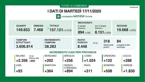 Coronavirus, in provincia di Pavia altri 311 contagi. In Lombardia 8.448 casi e 202 vittime