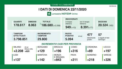 Coronavirus, in provincia di Pavia oggi 211 contagi. In Lombardia 5.094 casi, 165 vittime e 3.208 guariti