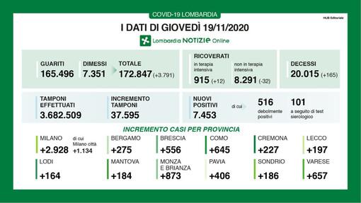Coronavirus, in provincia di Pavia 406 contagi. In Lombardia 7.453 casi, 165 vittime e 3.791 guariti