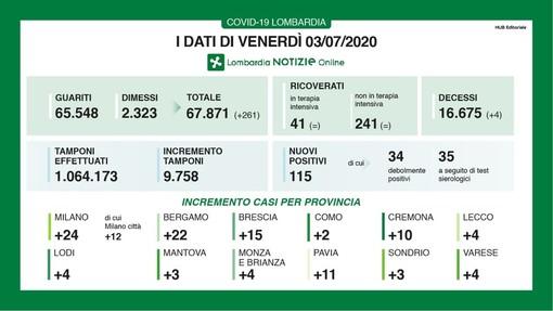 Coronavirus, in provincia di Pavia oggi 11 nuovi contagi. In Lombardia 115 nuovi casi e 4 decessi