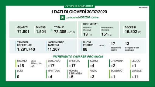 Coronavirus, in provincia di Pavia 3 nuovi contagi. In Lombardia nessuna vittima e più di 600 dimessi