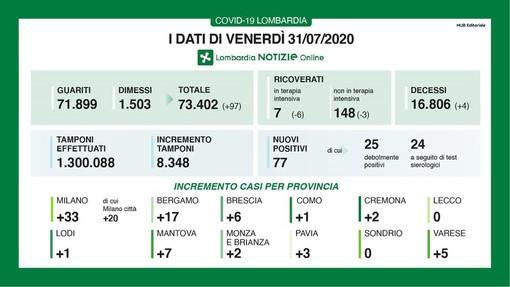 Coronavirus, in provincia di Pavia 3 nuovi contagi. In Lombardia oggi 77 casi e quattro vittime