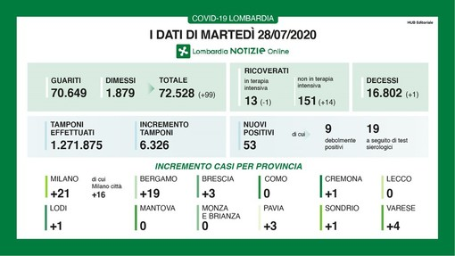 Coronavirus, in provincia di Pavia oggi 3 nuovi contagi. In Lombardia 53 casi e un decesso