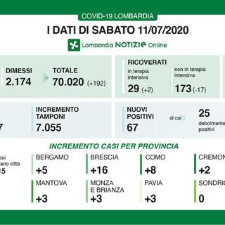 Coronavirus, in provincia di Pavia oggi 3 nuovi contagi. In Lombardia 67 casi e 4 decessi