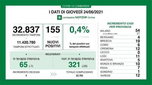 Covid, in provincia di Pavia 7 nuovi contagi e 800 mila prime dosi di vaccino. In Lombardia 155 casi e 4 vittime