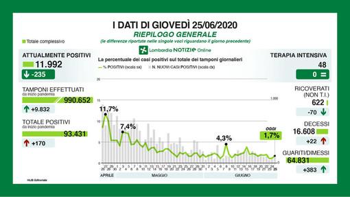 Coronavirus, 5 nuovi contagi in provincia di Pavia. In Lombardia 170