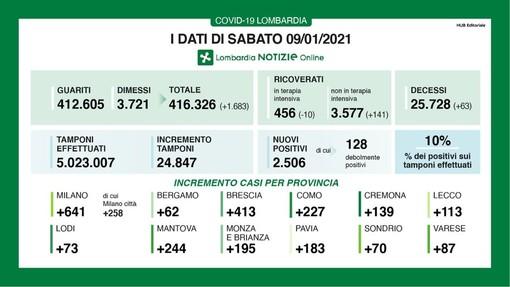 Coronavirus, in provincia di Pavia oggi 183 contagi. In Lombardia 2.506 casi e 63 vittime