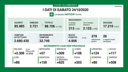 Coronavirus, in provincia di Pavia 303 nuovi contagi. In Lombardia sono 4.959 con 51 vittime