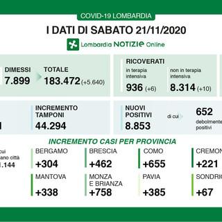 Coronavirus: in provincia di Pavia oggi 385 contagi. In Lombardia sono 8.853 con 169 vittime