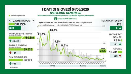 Coronavirus, in provincia di Pavia 6 nuovi contagi. In Lombardia 84 casi su 3.410 tamponi