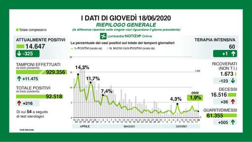Coronavirus, in provincia di Pavia 12 positivi in più. In Lombardia 216 casi